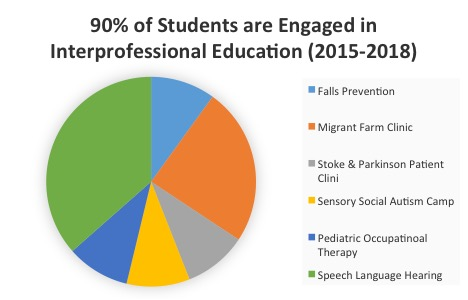 CHSE Interprofessional Education Chart